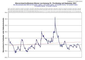 Grundwasser Sept. 2003 – Okt. 2018